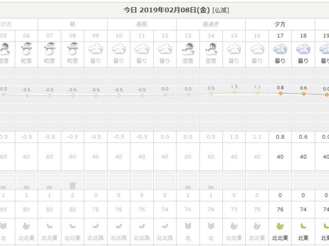19.2.8天気予報